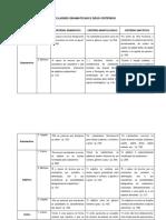 Tabela com todas as Classes Gramaticais e Seus Critérios