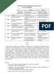 Tableau synthétique des sujets de philosophie (session de juin)- technos