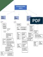 API 4 Ambiental