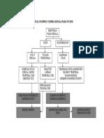 Clinical Pathway Cedera Kepala