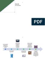 Linea de Tiempo Teoria de la Inteligencia - Paso 2.docx
