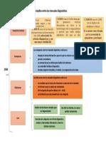 Cuadro sinóptico entre los manuales diagnósticos