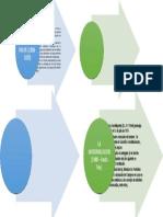 MP 2. EVOLUCION DEL CONSTITUCIONALISMO - MODERNO