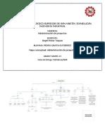 Mapa Conceptual Administracion de proyectos