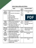 Tableau récapitulatif sur l'utilisation des différents outils de Planification