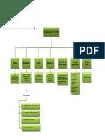 Mapa conceptual planeación