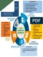 Mapa mental plan estrategico de seguridad vial (HARRY MARQUEZ).pdf