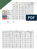 Matriz simple de evlaucion de impactos