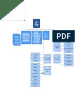 Mapa conceptual del Der Const