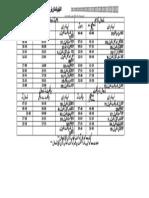 ٹائم ٹیبل پاکستان ریلوے برائےنارووال از