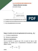 DIAG MOMENTO-CURVATURA (DIAGRAMA TRILINEAL)