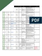 Masques de Protection COVID 19 / Coronavirus - Comparatif et Classement