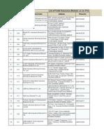 Brokers List as on 31-03-2020