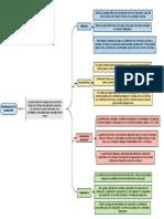 Cuadro Sinóptico PlanificacionDeLaProducion Gestion De Operaciones