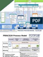 PRINCE2®2017 Process Model Detailed - Potifob_en_v4.0