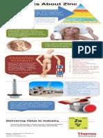 Infographic about Zinc