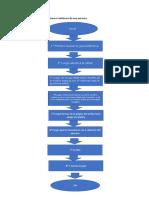 Diagramas de Flujo Con Algoritmos