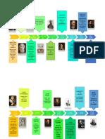 chuzon_benites_larry_psicologia_historia y ssitemas psicologicos