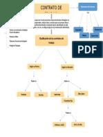 mapa conceptual contrato de trabajo