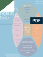UIITIIIACTI Lingua franca, pidgins, and creoles concept map