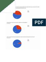 Resultados de Encuesta para un proyecto