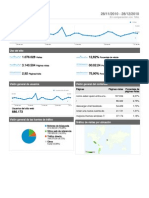 Métricas Tecnolatino.com desde 28/11/2010 al 28/12/2010 según Google Analytics