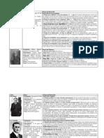 Etapas del desarrollo humano según diversos autores C