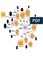 mapa mental funciones organicas