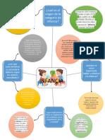 tarea 2. infancias- mapa mental