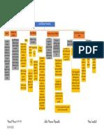 Mapa Conceptual - Juntas Mecánicas Permanentes