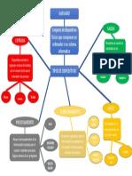 Mapa Conceptual Tipos de Harware Jorge Bernal.pptx