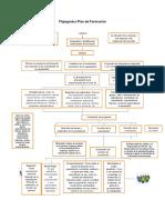 Flujograma Plan de Formacion.docx