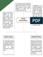 mapa conceptual macroeconomia.docx