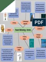 Mapa mental infografhic research methodology