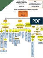 UNIDAD III MAPA CONCEPTUAL