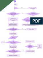 diagrama de flujo proteinas