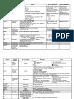 Hormone n Nutrients Table (2)