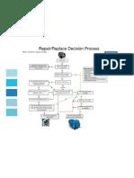 Motor_Repair_vs_Replace_Decision_Tree