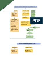 Esquema Plan de Contingencia - Derrame de sustancias químicas