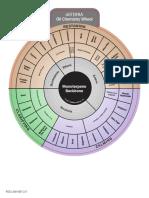 oil-properties-wheel.pdf
