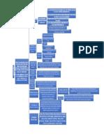 marketing mapa conceptual