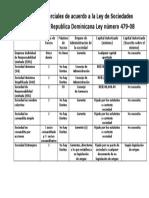 Sociedades Comerciales de acuerdo a la Ley de Sociedades Comerciales en la Republica Dominicana Ley número 479