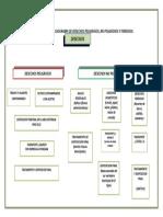 FLUJOGRAMA DE DESECHOS PELIGROSOS