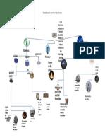 Clasificación Hornos Industriales