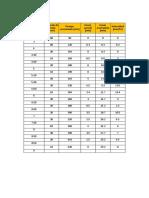 Excel de Hietograma