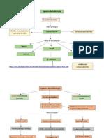 Mapa Conceptual Aportes a la psicologia
