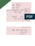 Flowchart in Flow Diagram Format