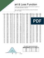 Z-Chart & Loss Function