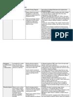 PN3- Mod 1- Cancer Symptoms Management Table.docx