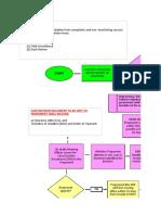 Administrative Investigation